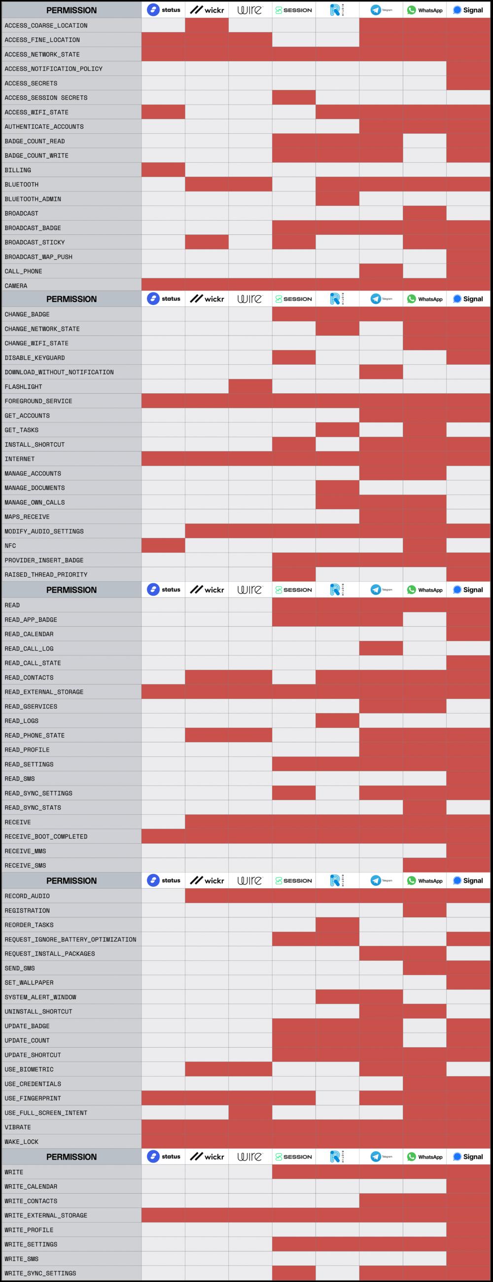 Session encrypted messenger permissions comparison