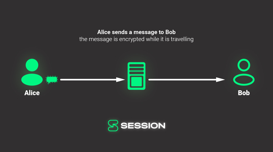 Alice sends a message to Bob using a service provider, it is not end-to-end encrypted