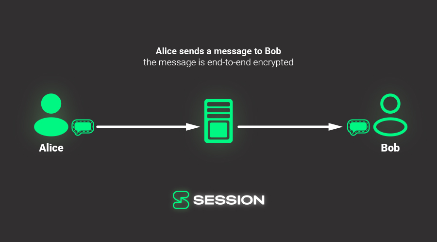 Alice sends a message to Bob using a service provider, but the message is end-to-end encrypted