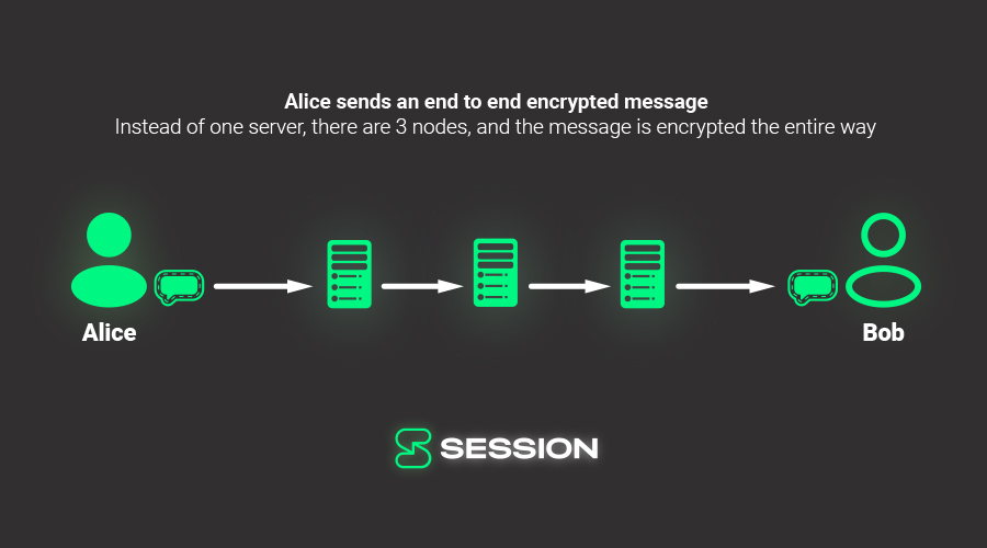Sending a message with end-to-end encryption over a decentralised network with onion routing protects you from the majority of kinds of adversary